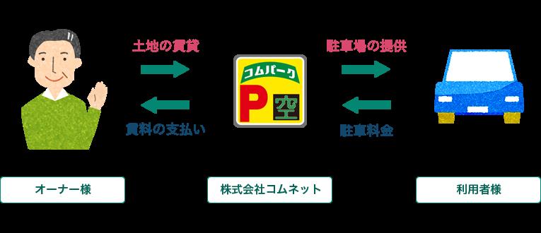 運用システム